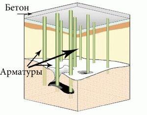 Как выглядит свайно-ростверковый фундамент