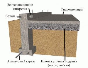 Основные параметры для возведения мелкозаглубленного фундамента