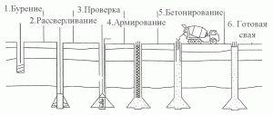 Этапы возведения буронабивного фундамента