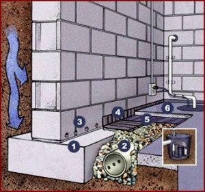 Фундамент и воздействие грунтовых вод