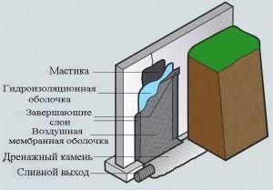 Мастика для гидроизоляции