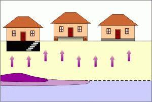 Влияние грунтовых вод на основание