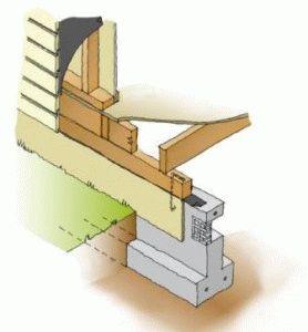 Конструкция дома с вентиляцией фундамента