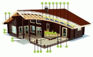 Строительство фундамента под деревянный дом слоями