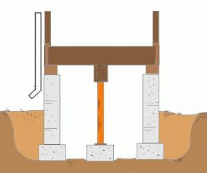 Планирование столбчатого фундамента