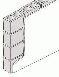 Керамзитные блоки в строительстве