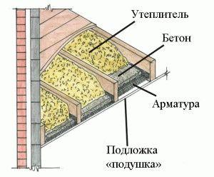 Утепление пола дома