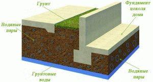 Структура устройства фундамента