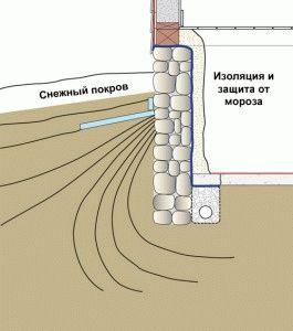Защита цоколя от промёрзшей почвы