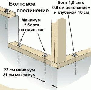 Анкерное крепление в строительстве