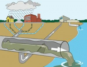 Схематика системы канализации